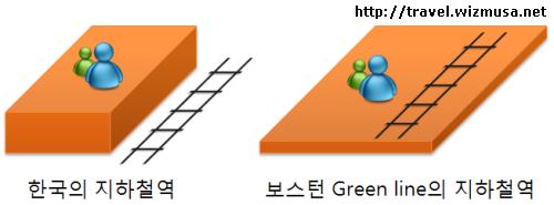 한국과 보스턴 Green Line 지하철 역 플랫폼의 차이