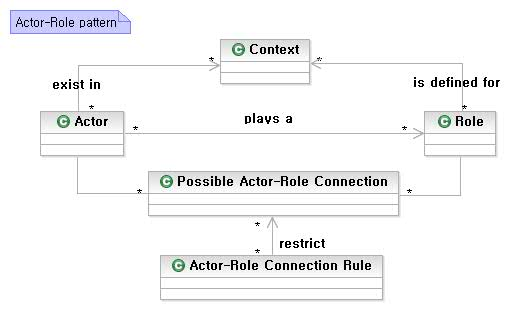 actor-role pattern structure
